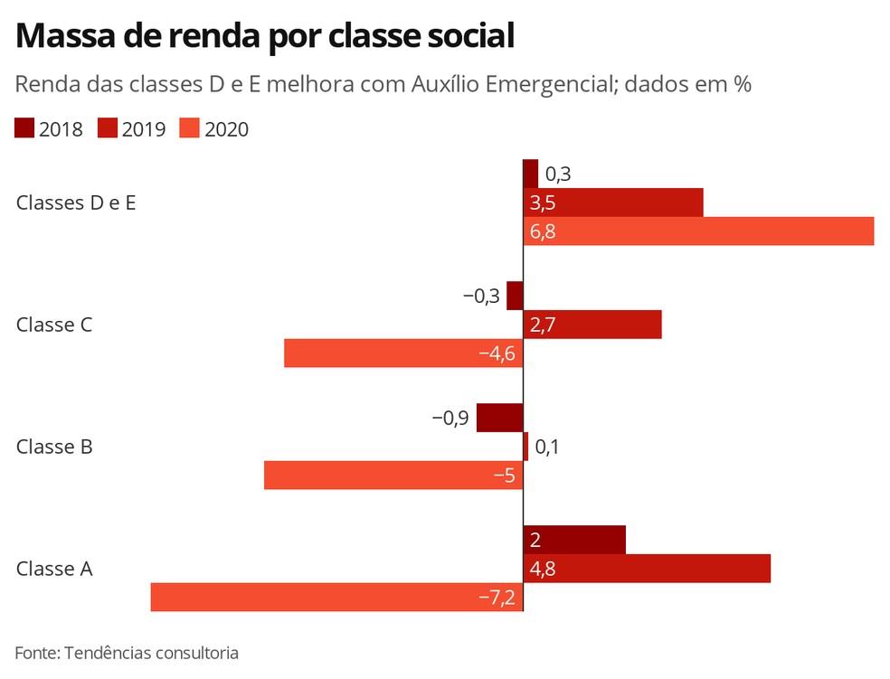 Massa de renda por classe social — Foto: Economia G1