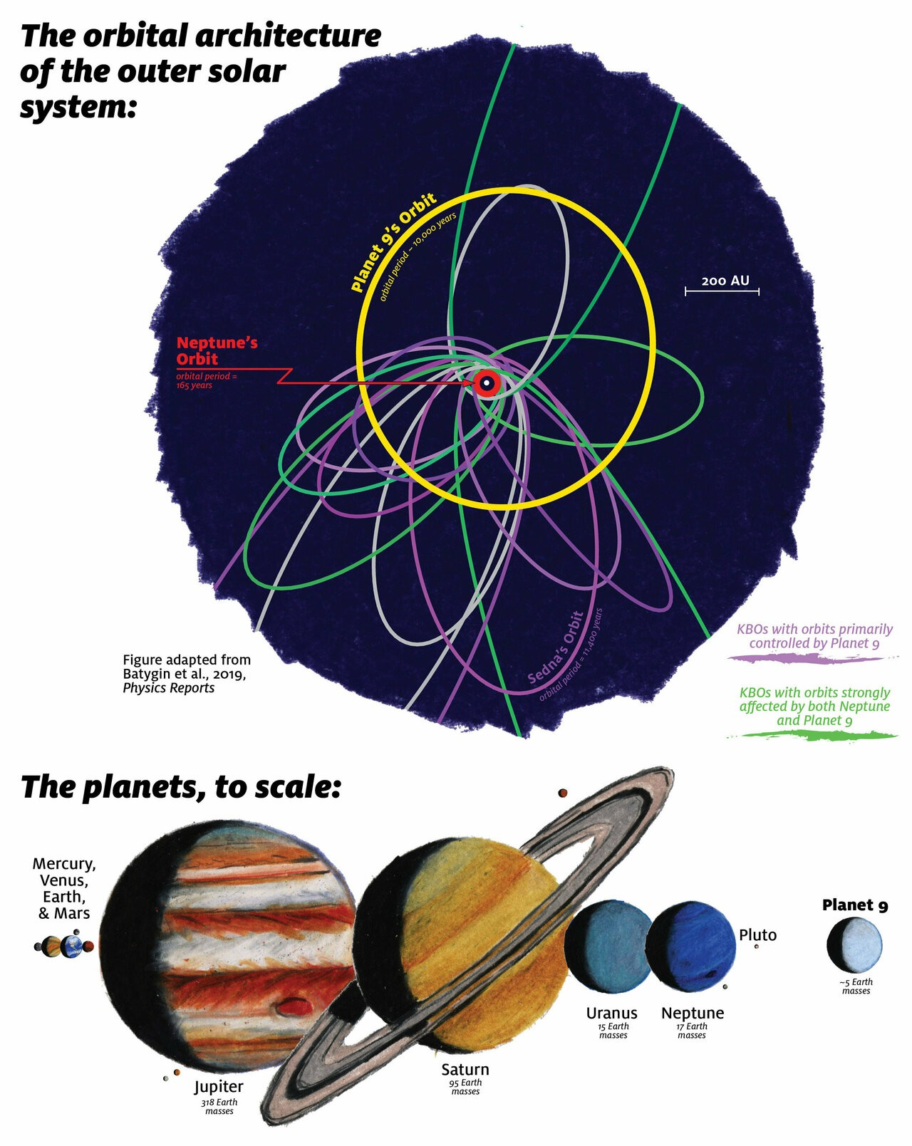 Ilustração da órbita do Planeta Nove e sua localização no Sistema Solar (Foto: James Tuttle Keane/Caltech)