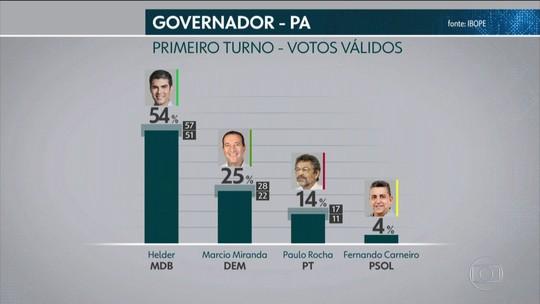 Ibope divulga pesquisa de intenção de voto para o governo do Pará