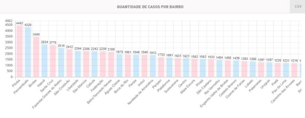 Com 4.462 casos de Covid-19, Pituba passa Pernambués e lidera lista dos bairros infectados em Salvador — Foto: Reprodução/SMS