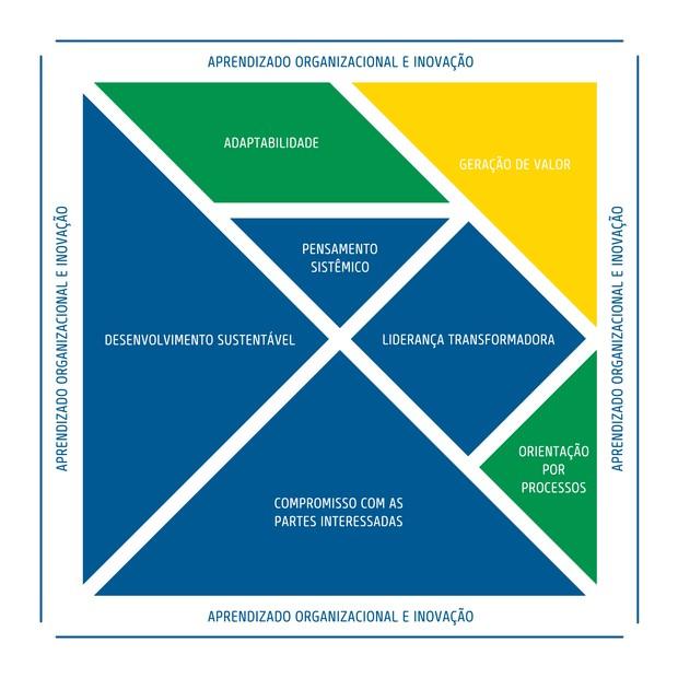 Os oito fundamentos do modelo de gestão proposto pela FNQ. Como em um tangram, a ideia é que eles se movam conforme as prioridades também mudem (Foto: Divulgação/FNQ)