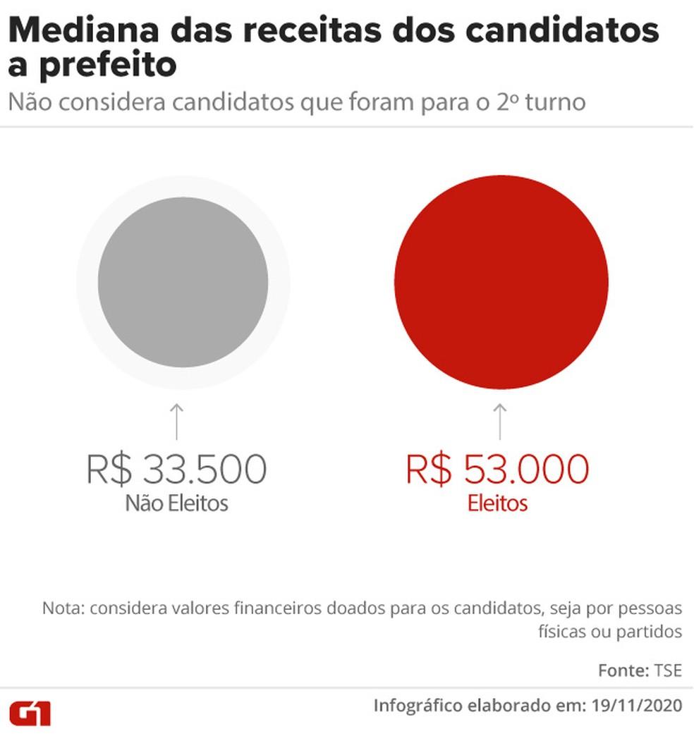 Mediana das receitas dos candidatos a prefeito — Foto: Aparecido Gonçalves/G1