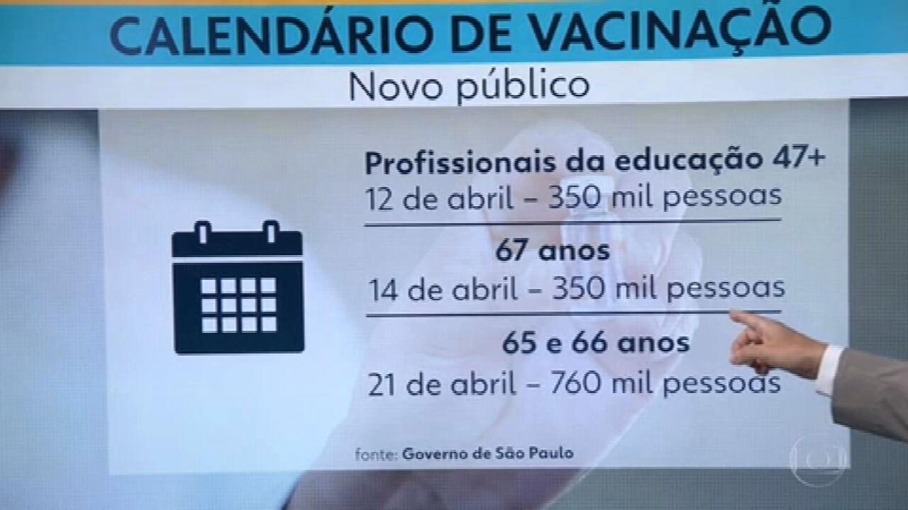 Calendário de vacinação para idosos de 65 a 67 anos