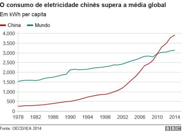 Gráfico 4 (Foto: BBC)