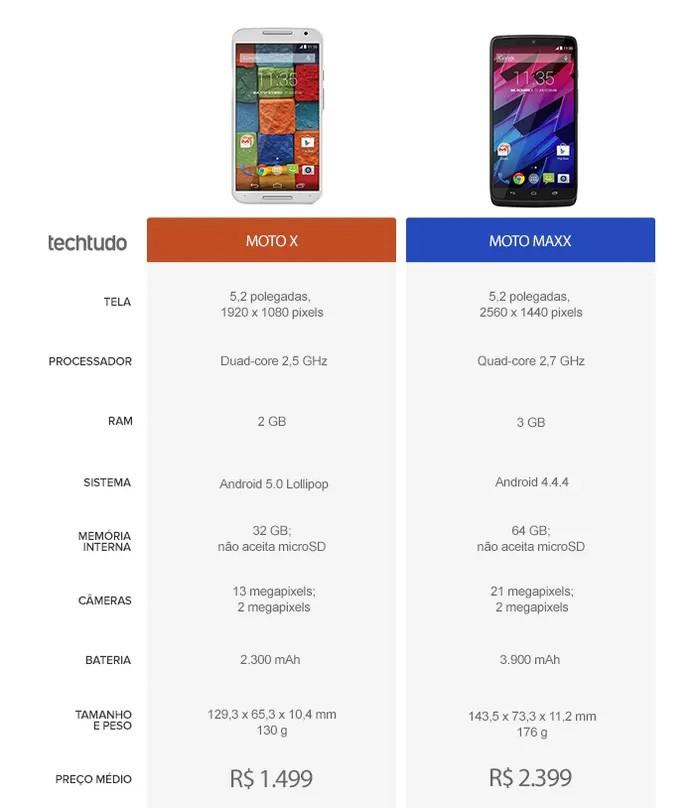 Tabela comparativa de especificações entre Moto X e Maxx (Foto: Arte/TechTudo)