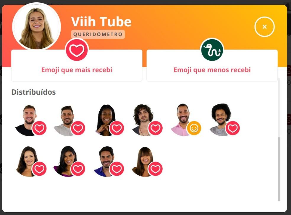 Queridômetro Viih Tube - 03/4 — Foto: Globo